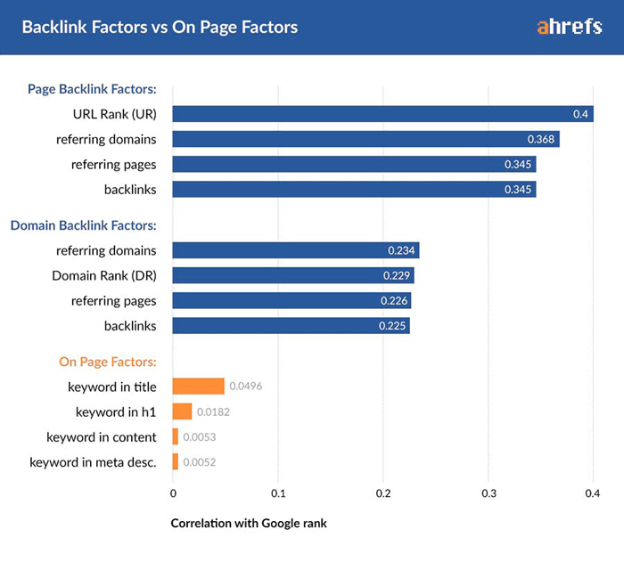 Important Ways That Link Building Has Changed